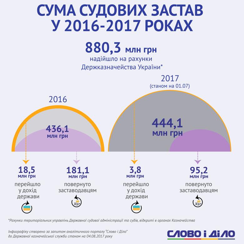 Сумма судебных залогов в 2016-2017 годах