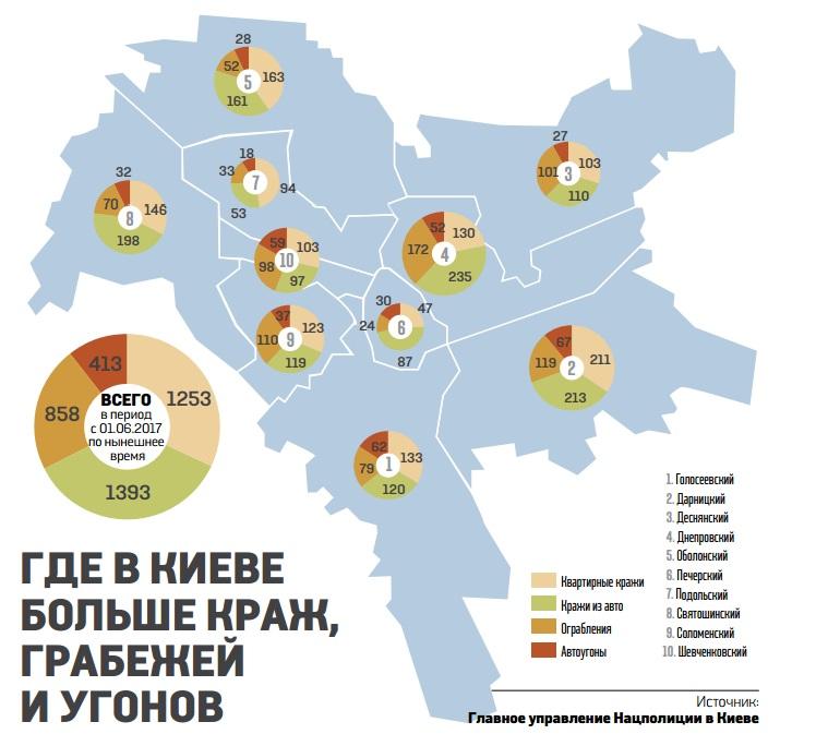 Где в Киеве больше краж
