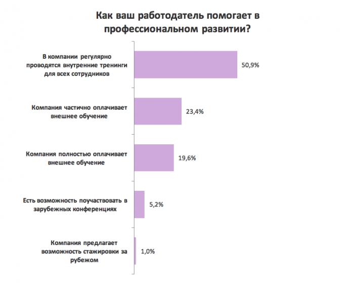 Опрос: каким именно образом работодатель помогает в профессиональном росте