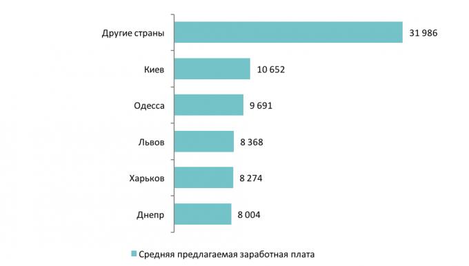 Средние предлагаемые зарплаты в городах-миллионниках и других странах