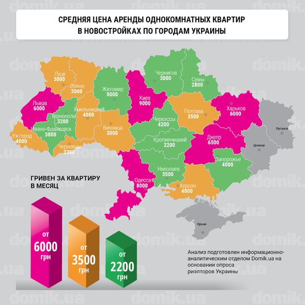 Средняя цена аренды квартиры по городам Украины