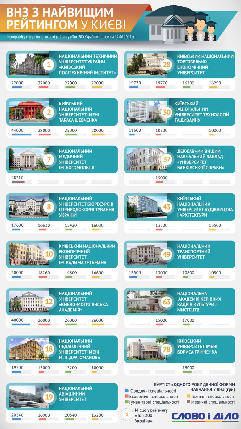 ВУЗы с самым высоким рейтингом в Киеве