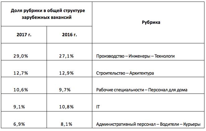 ТОП-5 рубрик по количеству зарубежных вакансий