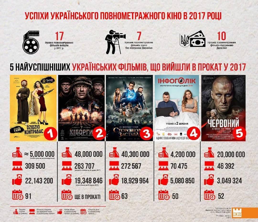 ТОП-5 самых успешных фильмов 2017 года в Украине
