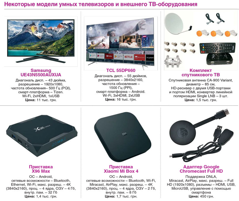 Некоторые модели телевизоров