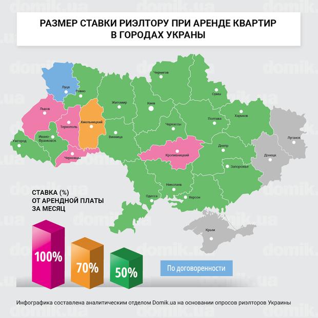 Сколько платят риэлторам в разных областях Украины