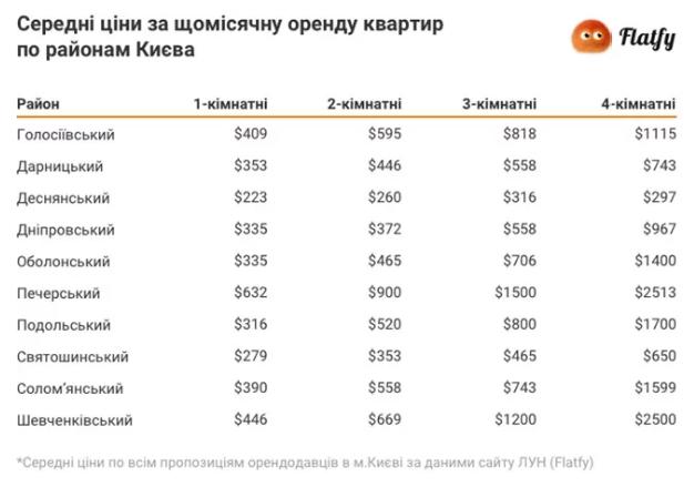 Средняя стоимость аренды жилья в Киеве