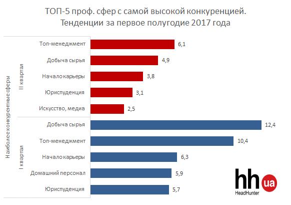 ТОП-5 профессиональных сфер с высокой конкуренцией
