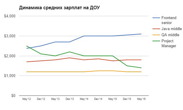 Динамика средних зарплат IТ-специалистов в Украине