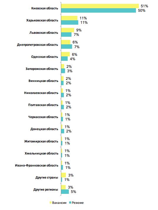 Динамика количества вакансий в сфере IT