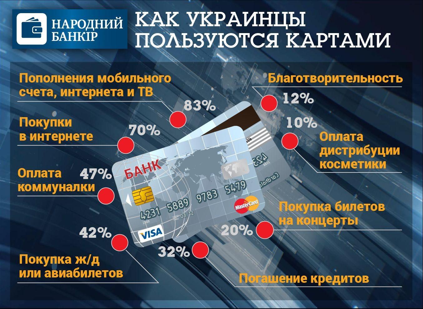 Как украинцы пользуются банковскими картами