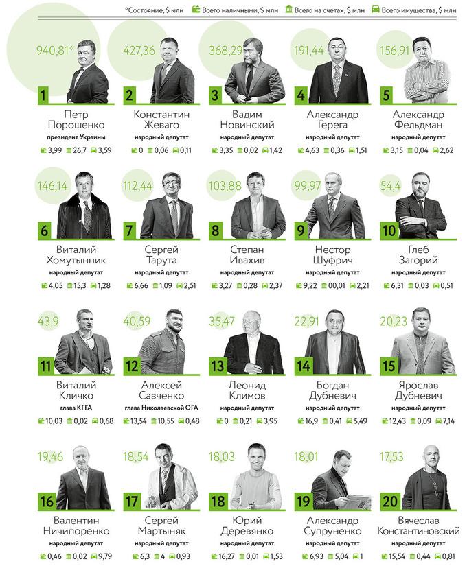 Рейтинг богатейших чиновников Украины