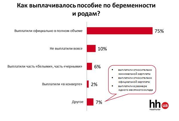 Оплата декретных: инфографика