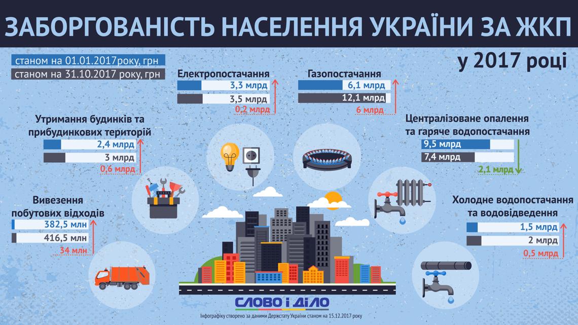 Сколько задолжали украинцы за коммунальные услуги