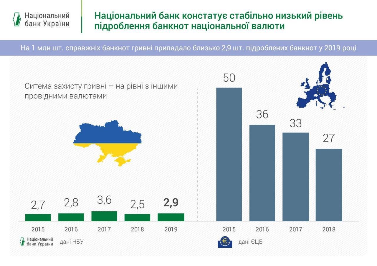 В Украине низкий уровень подделок
