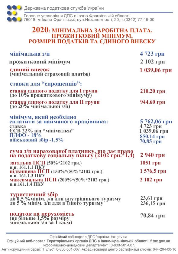 Размер налогов и сборов