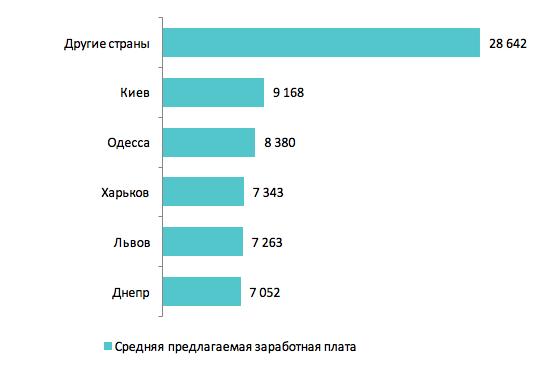 Средние предлагаемые зарплаты в городах-миллионниках и других странах, грн