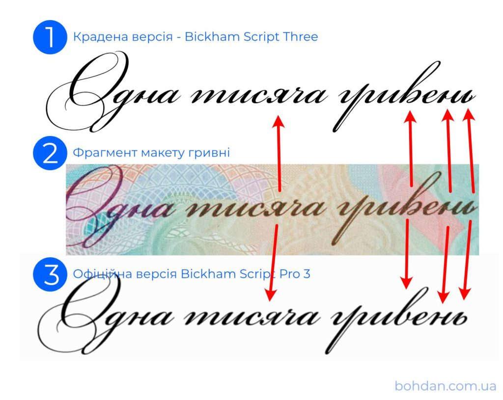 Сравнение шрифтов