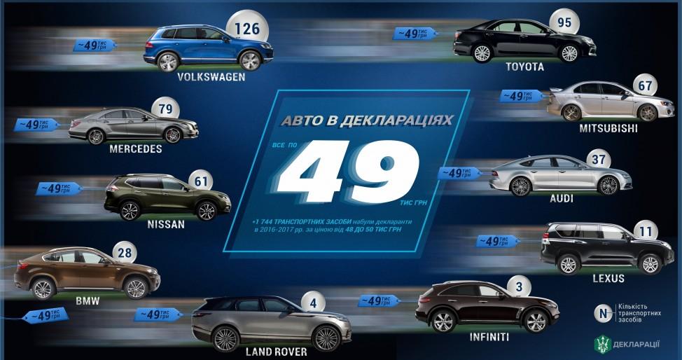 Инфографика - 49 автомобилей в декларации