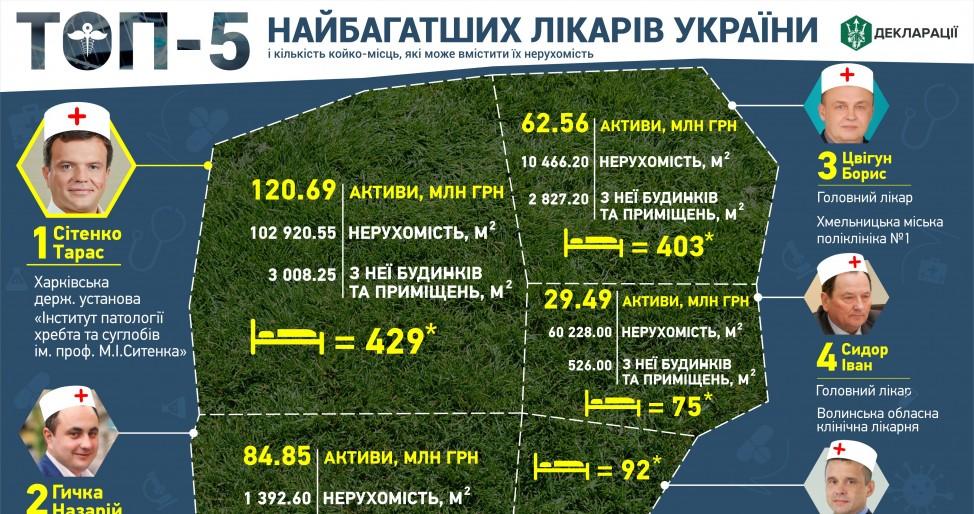 ТОП-5 самых богатых врачей Украины