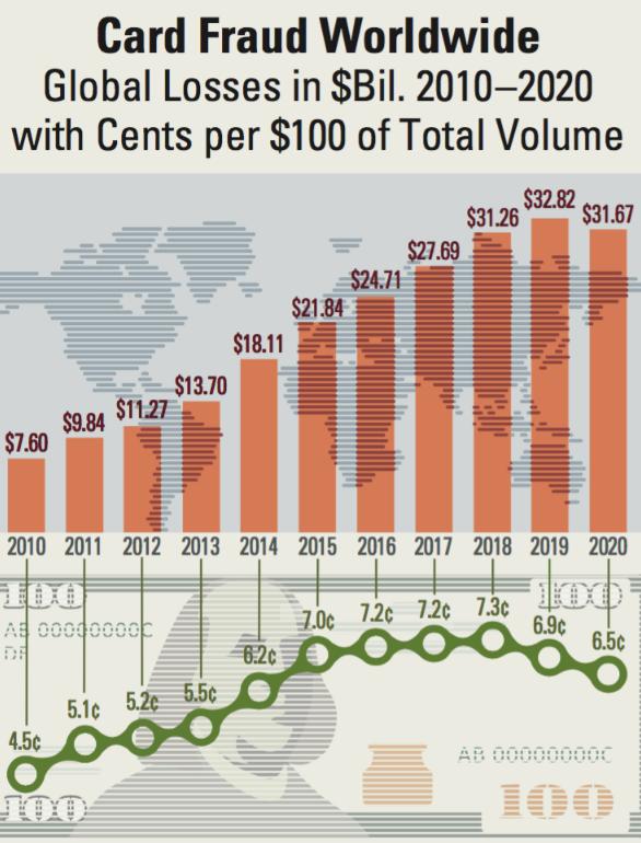 Сколько украдено денег с банковских карт в мире