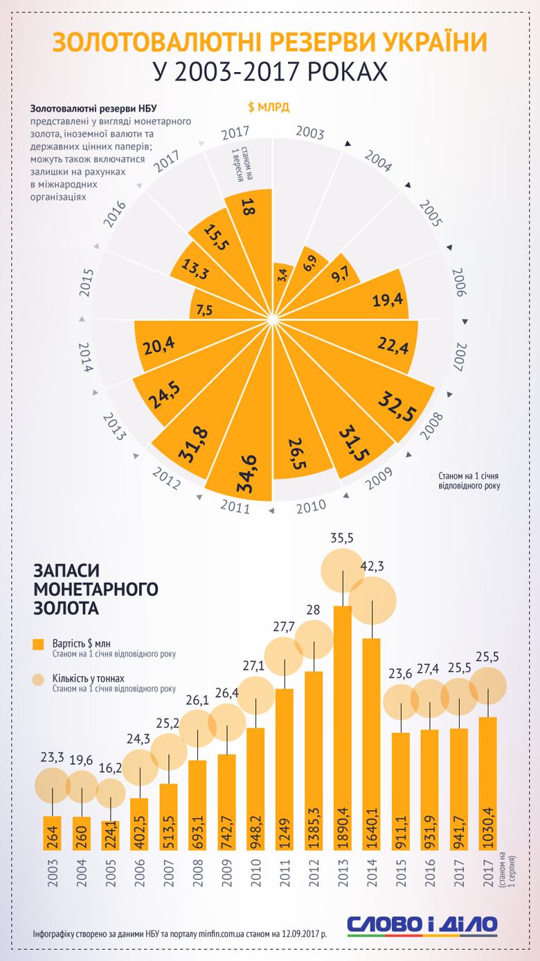 Золотовалютные резервы Украины