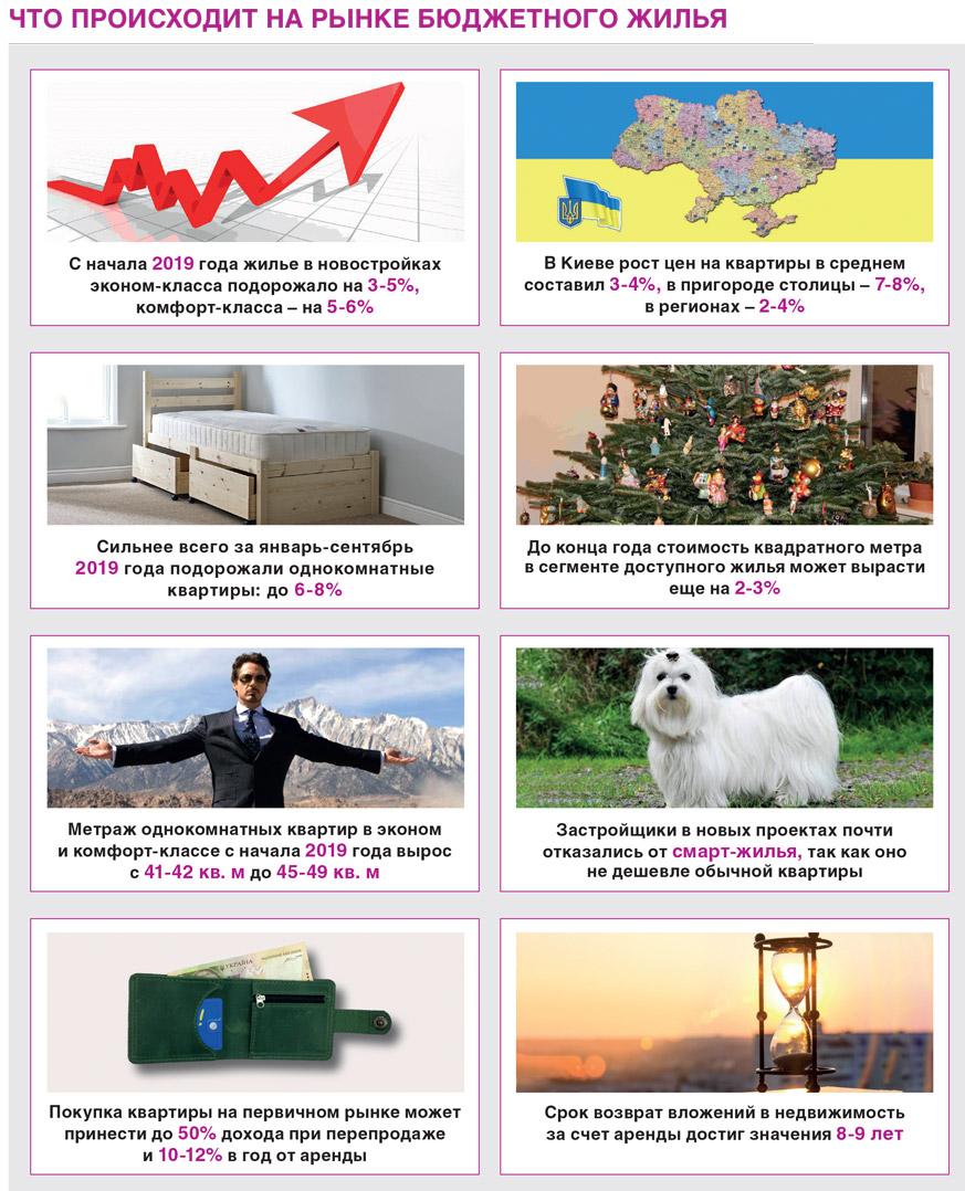 Что происходит на рынке бюджетного жилья