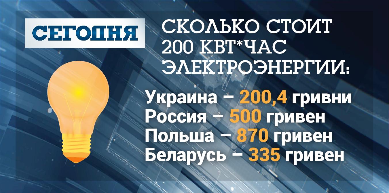 Стоимость электричества в Украине, России, Польше и Беларуси