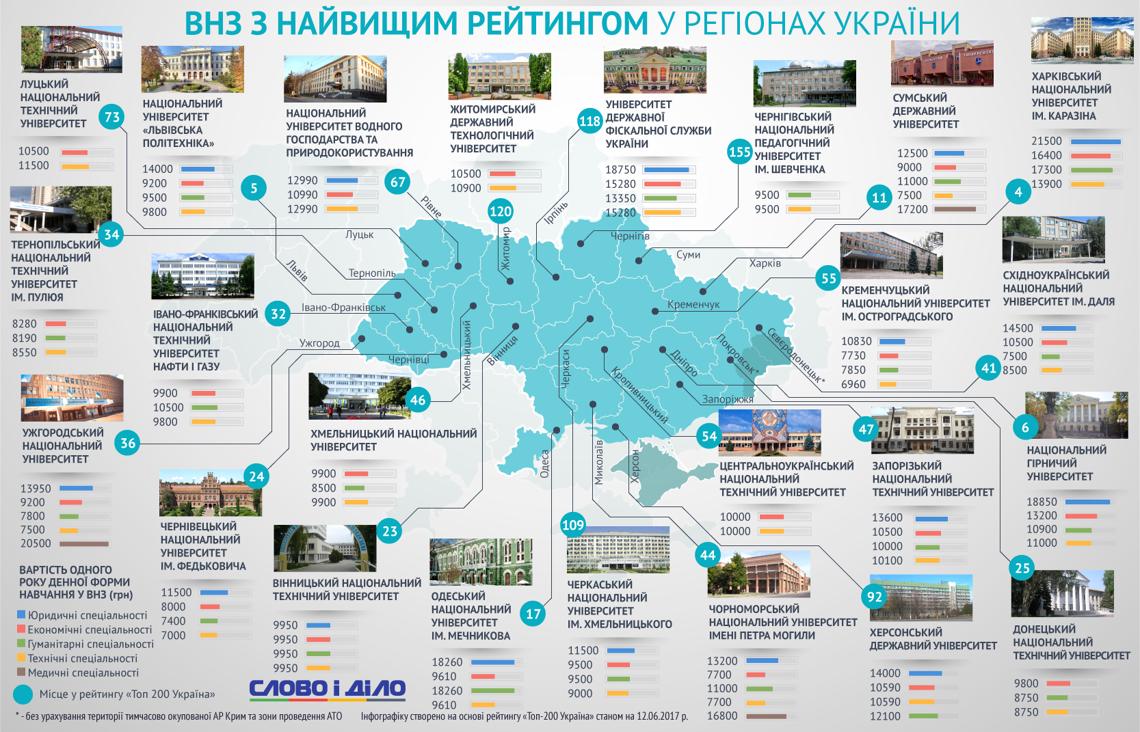 ВУЗы с наивысшим рейтингом в регионах Украины