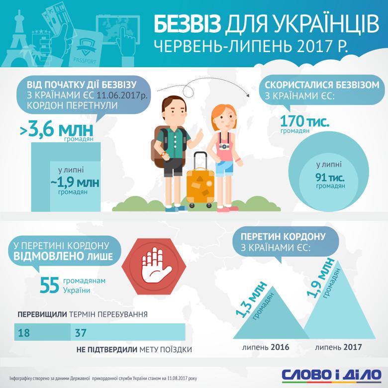 Сколько украинцев воспользовалось безвизом