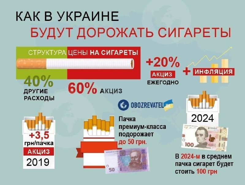 Хлеб, крупа, сигареты и алкоголь: Какие цены ожидают украинцев осенью
