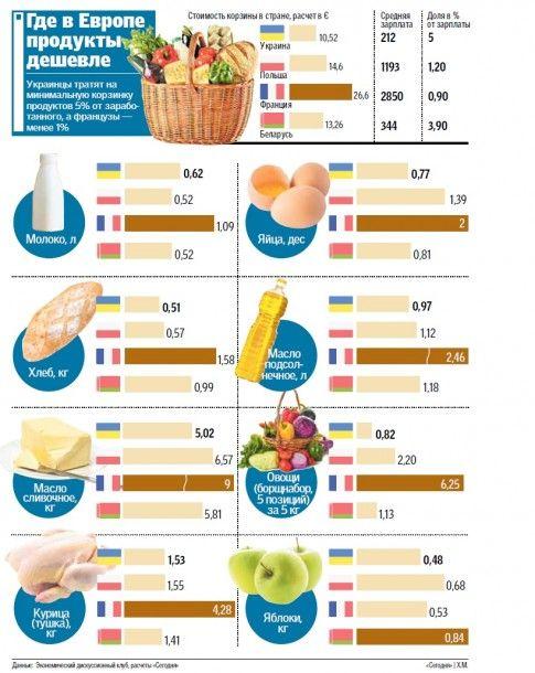 Где в Европе продают самые дешевые продукты питания