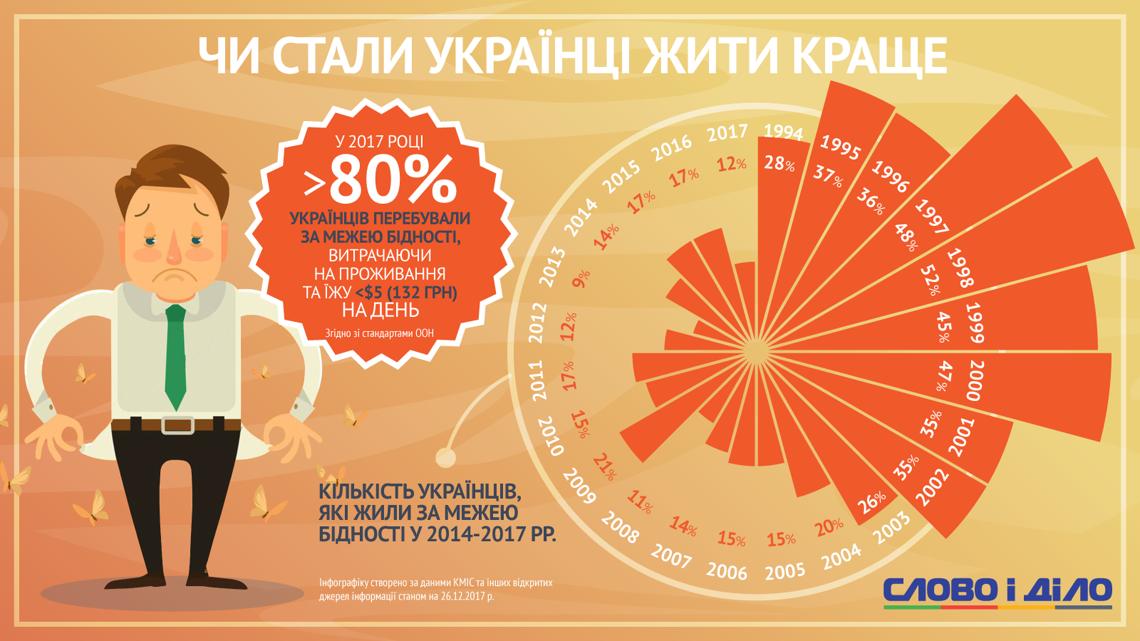 Стали ли украинцы жить лучше?