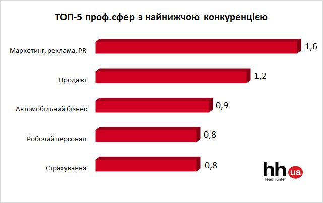 ТОП-5 сфер с самой низкой конкуренцией