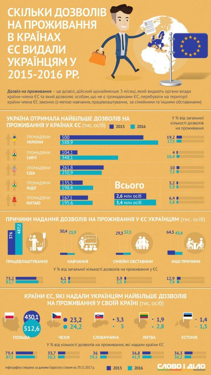 Сколько разрешений выдали украинцам