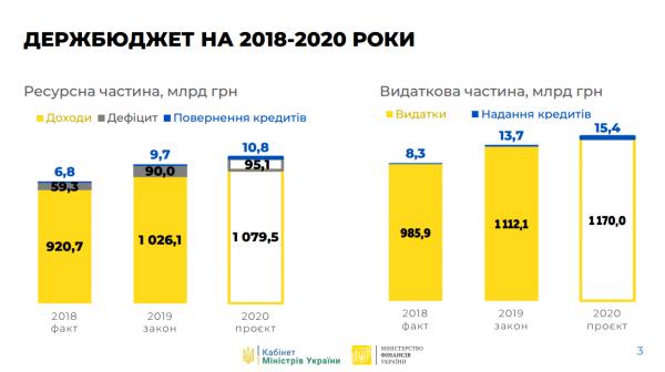 Бюджет на 2018-2020 года
