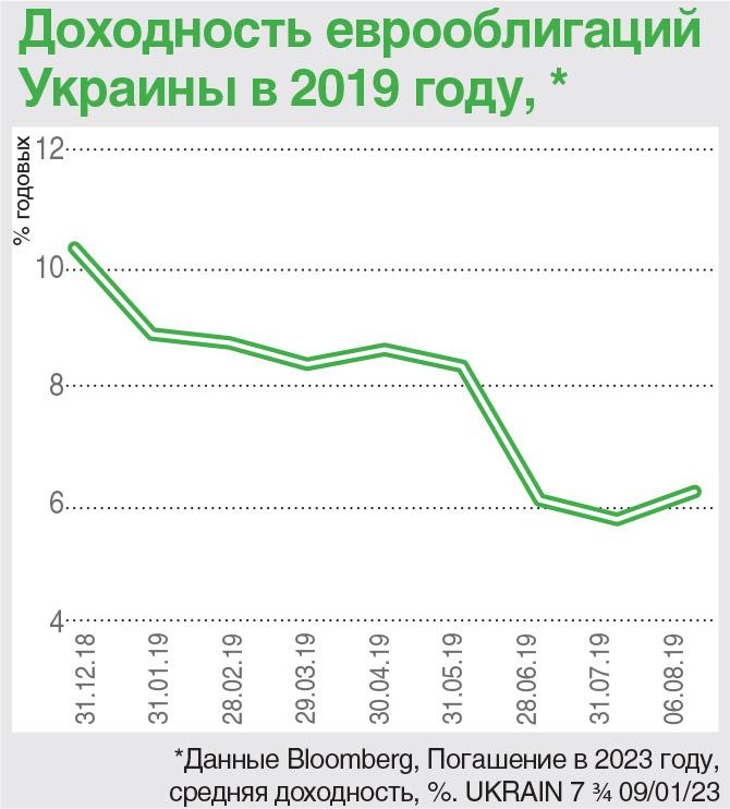 Доходность еврооблигаций Украины
