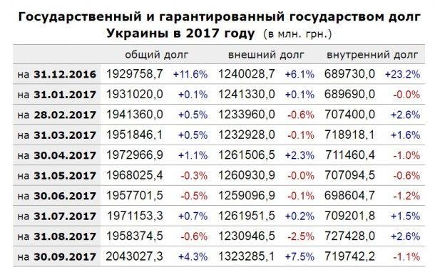 Украина иМВФ продолжат рассмотрение проекта Бюджета