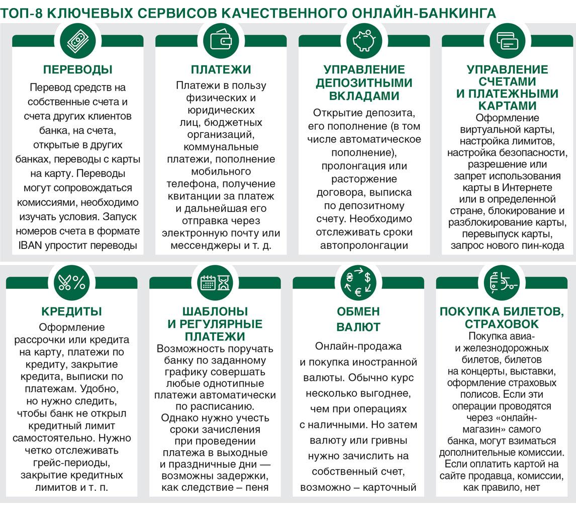 Сервисы онлайн-банков