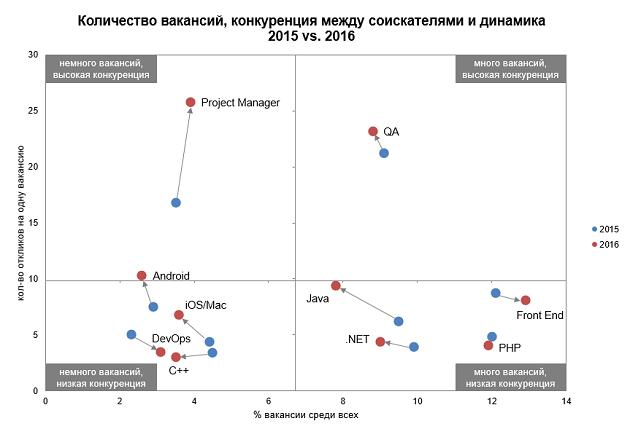 Количество вакансия и конкуренция на место