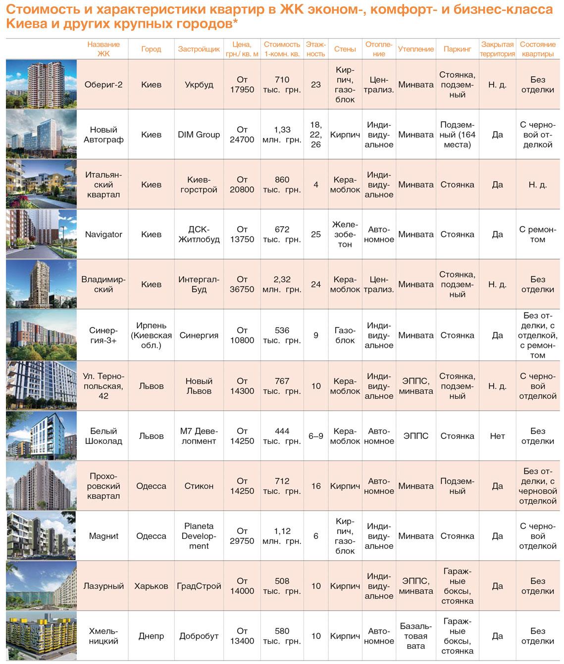 Стоимость и характеристика квартир в ЖК