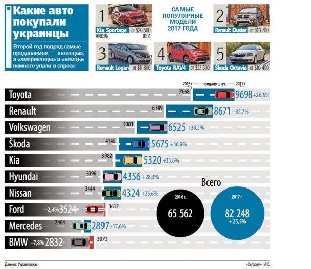 Какие авто покупают украинцы