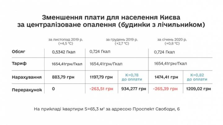 Тариф для Киева
