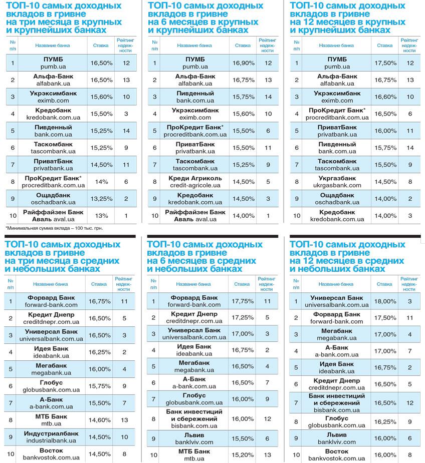 ТОП-10 самых доходных вкладов