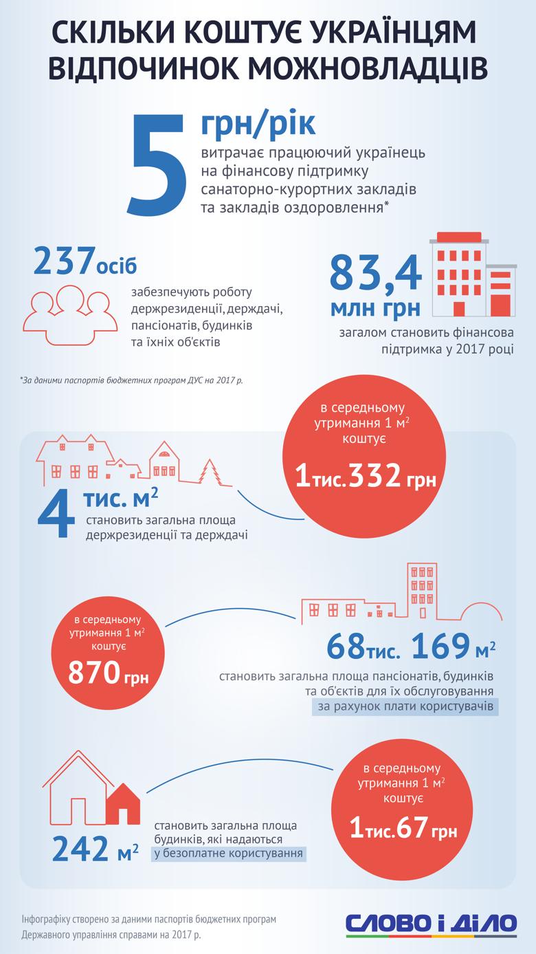 Сколько стоит для украинцев отдых  чиновников