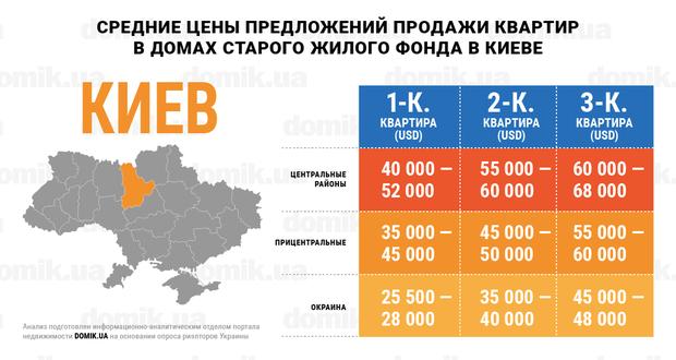 Средний цены на квартиры в Киеве