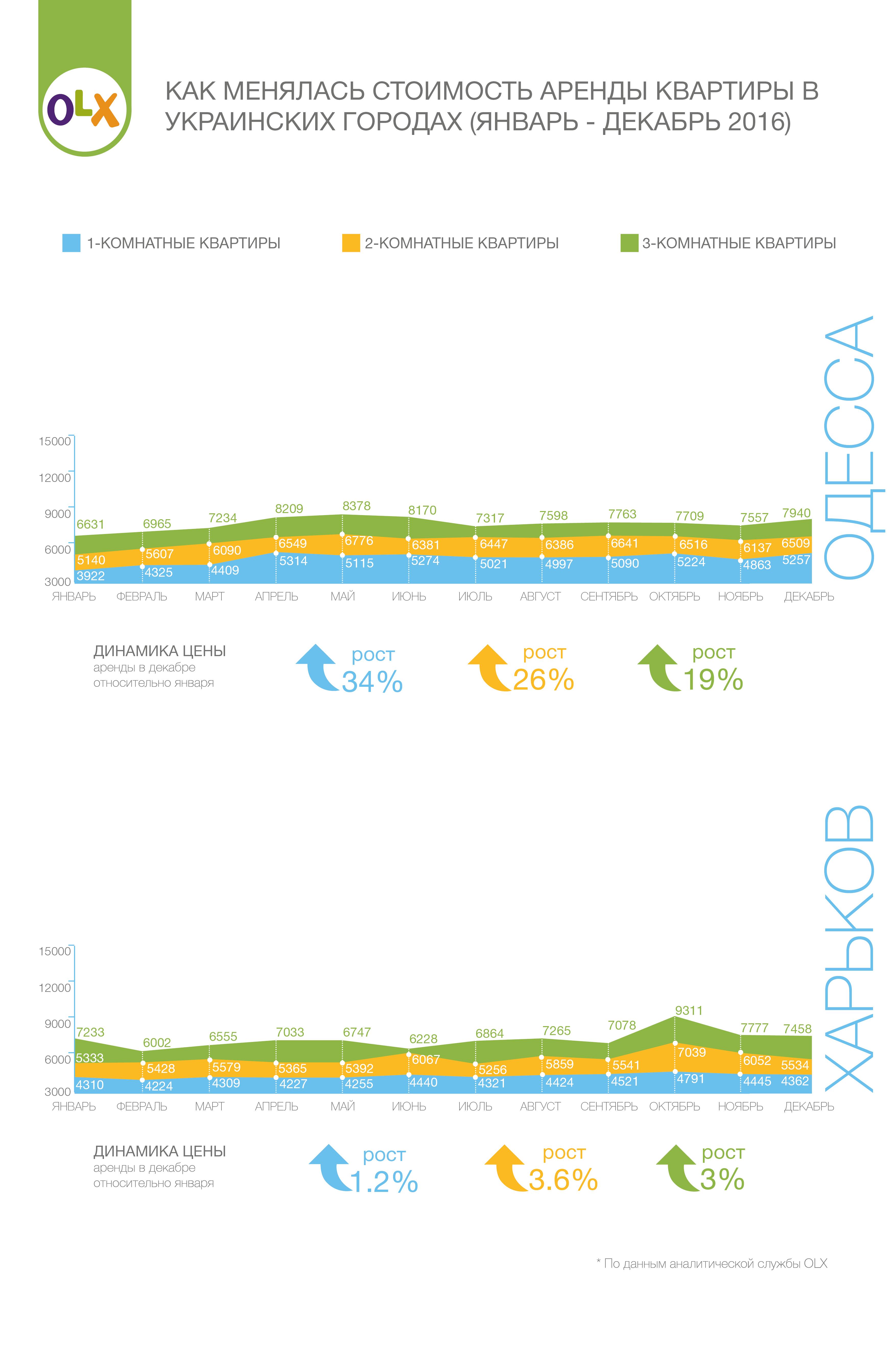 Как менялась цена квартир в Одессе и Харькове
