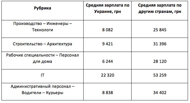 Средние предлагаемые зарплаты по ТОП-5 рубрик по количеству зарубежных вакансий