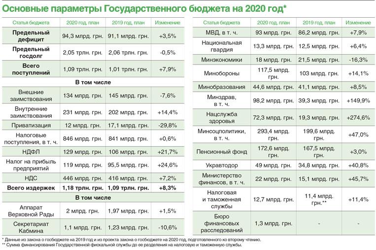 Основные параметры госбюджета-2020