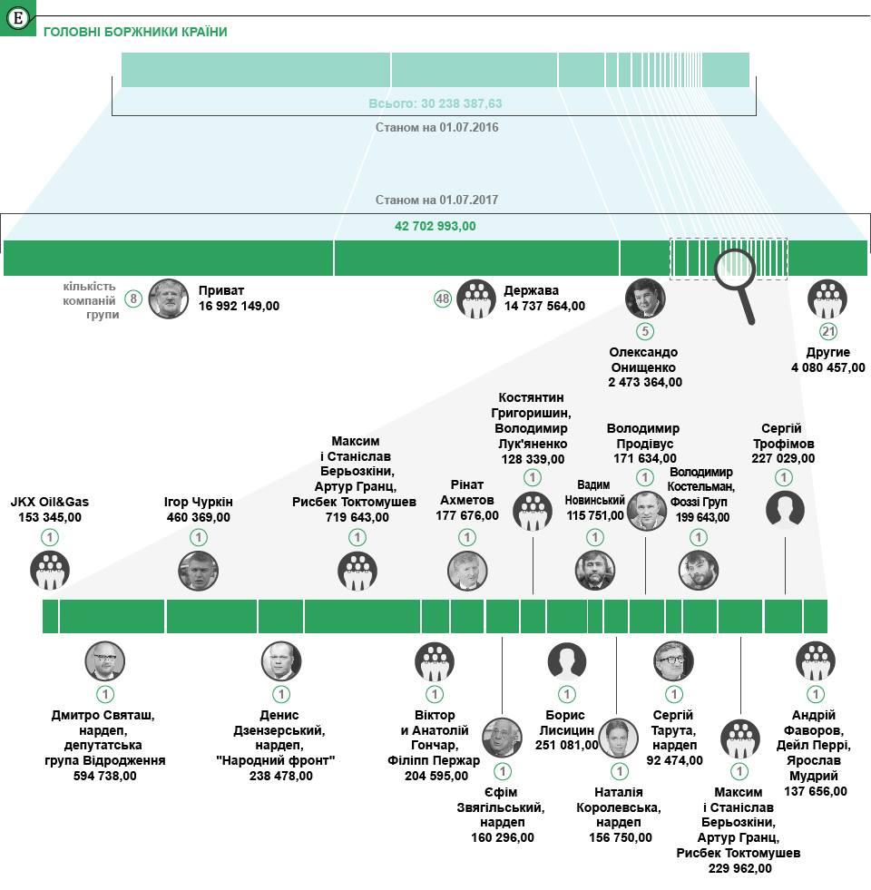 Основные должники Украины